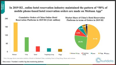 Trustdata Releases Report on China's Online Hotel Reservation Industry